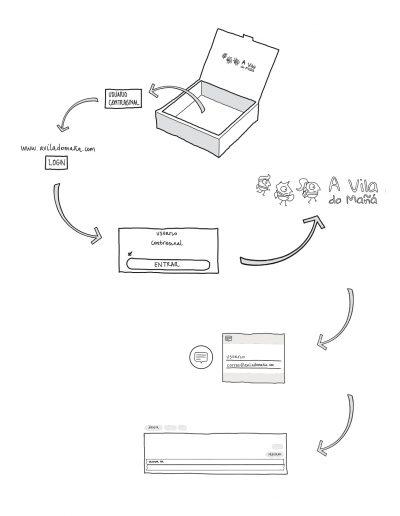 01. Uso WEB